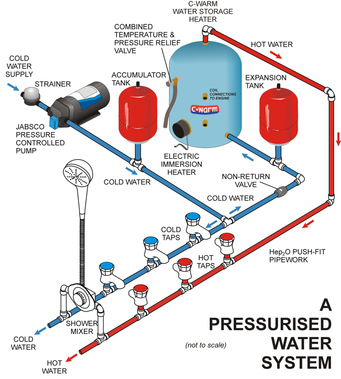 WATER SYSTEM about pressurised fresh water pumps advice & support xylem home water pump diagram at aneh.co